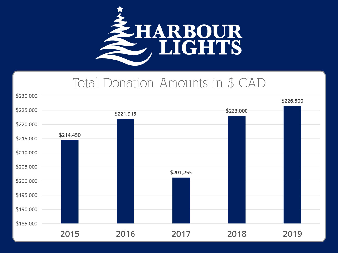 Historical-Donations-Graph-for-HL-Website-(2019)